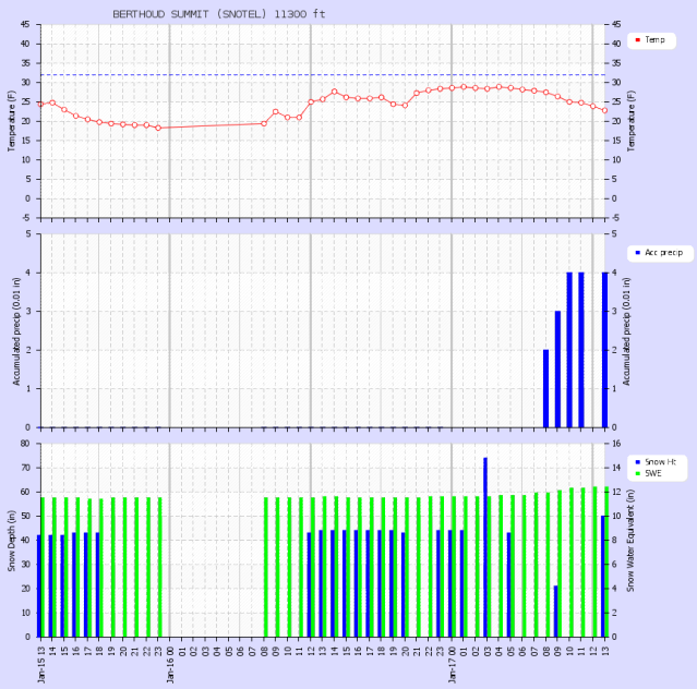 <b>Figure 2:</b> Snowfall and snow water equivalent data from the Berthoud Summit SNOTEL, approximately 0.5 miles west of the accident site, where 0.9 inches of water equivalent and 16 inches of new snow fell by the time of the accident. (<a href=javascript:void(0); onClick=win=window.open('https://avalanche.state.co.us/caic/media/full/acc_277_660.png','caic_media','resizable=1,height=820,width=840,scrollbars=yes');win.focus();return false;>see full sized image</a>)