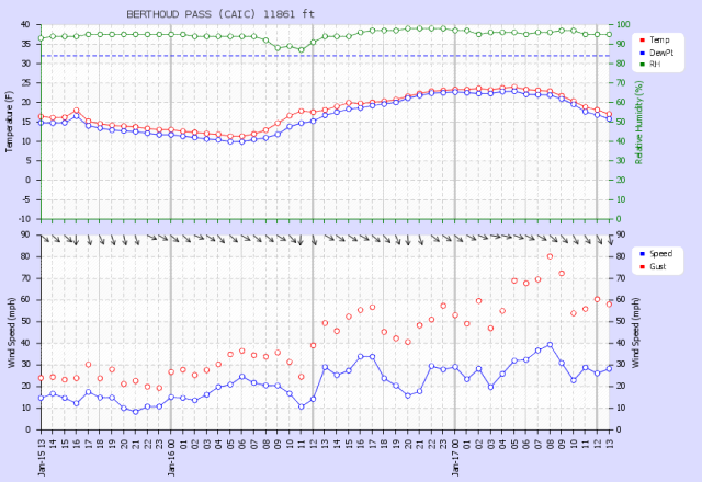 <b>Figure 3:</b> Wind data from the Berthoud Pass weather station, approximately 0.75 miles west of the accident site. Sustained northwesterly winds were between 20 and 40 miles per hour, with gusts to 80 miles per hour prior to the accident. (<a href=javascript:void(0); onClick=win=window.open('https://avalanche.state.co.us/caic/media/full/acc_277_661.png','caic_media','resizable=1,height=820,width=840,scrollbars=yes');win.focus();return false;>see full sized image</a>)