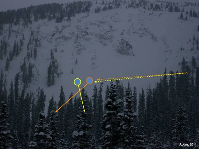 <b>Figure 4:</b> A photo of the High Trail Cliffs viewed from below. The dashed line marks the approximate path of the rider's traverse, and the solid lines their descent after the avalanche fractured. Rider 1, in yellow, was about 50 feet in front of, and slightly below, Rider 2 in orange. Photo courtesy Dale Atkins, taken January 19. (<a href=javascript:void(0); onClick=win=window.open('https://avalanche.state.co.us/caic/media/full/acc_277_663.jpg','caic_media','resizable=1,height=820,width=840,scrollbars=yes');win.focus();return false;>see full sized image</a>)