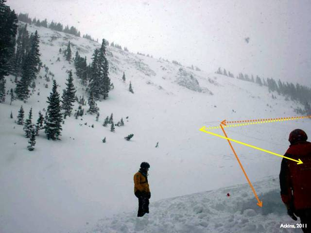 <b>Figure 5:</b> A photo of the High Trail Cliffs taken near Rider 2's burial location. The dashed line marks the approximate path of the rider's traverse, and the solid lines their descent after the avalanche fractured, with Rider 1 in yellow and Rider 2 in orange. Faint tracks outline the area searched January 18. Photo courtesy Dale Atkins, taken January 19. (<a href=javascript:void(0); onClick=win=window.open('https://avalanche.state.co.us/caic/media/full/acc_277_664.jpg','caic_media','resizable=1,height=820,width=840,scrollbars=yes');win.focus();return false;>see full sized image</a>)