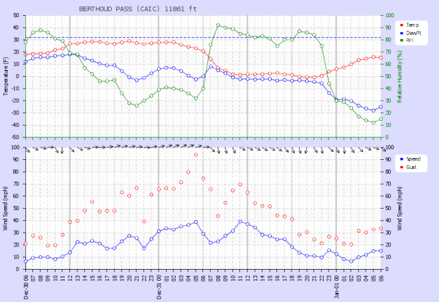 <b>Figure 10:</b> Weather plot from the Berthoud Summit weather station, showing the December 30 and 31 wind event. (<a href=javascript:void(0); onClick=win=window.open('https://avalanche.state.co.us/caic/media/full/acc_426_1692.png','caic_media','resizable=1,height=820,width=840,scrollbars=yes');win.focus();return false;>see full sized image</a>)