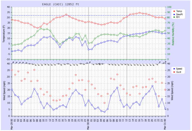 <b>Figure 13:</b> A time series of weather data from the Eagle weather station, 3.5 miles northwest of the avalanche at 12,800'. (<a href=javascript:void(0); onClick=win=window.open('https://avalanche.state.co.us/caic/media/full/acc_463_2838.png','caic_media','resizable=1,height=820,width=840,scrollbars=yes');win.focus();return false;>see full sized image</a>)