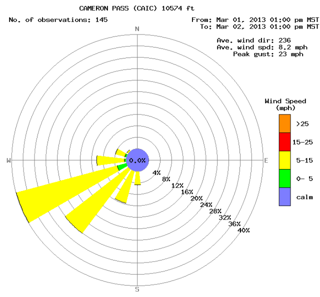 <b>Figure 14:</b> A wind rose from the Cameron Pass weather station for the 24 hours preceding the avalanche. (<a href=javascript:void(0); onClick=win=window.open('https://avalanche.state.co.us/caic/media/full/acc_497_4688.png','caic_media','resizable=1,height=820,width=840,scrollbars=yes');win.focus();return false;>see full sized image</a>)