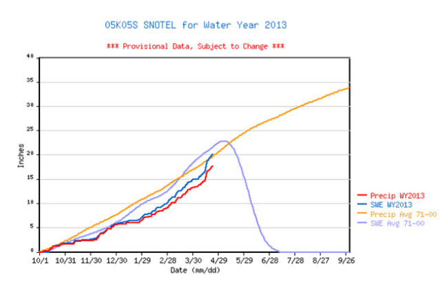 <b>Figure 1:</b> Seasonal snowfall and water equivalent data from Loveland Basin SNOTEL site, 1.6 miles west of the accident site. Note the steep increase of snow depth in April. (<a href=javascript:void(0); onClick=win=window.open('http://avalanche.state.co.us/caic/media/full/acc_505_5115.jpg','caic_media','resizable=1,height=820,width=840,scrollbars=yes');win.focus();return false;>see full sized image</a>)