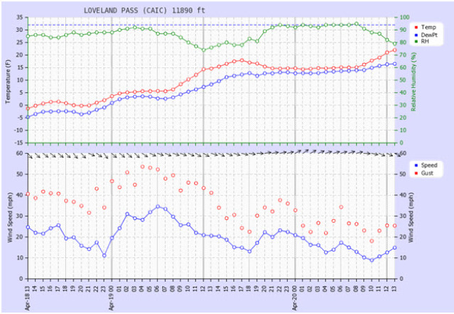 <b>Figure 3:</b> Time series from the CAIC's Loveland Pass weather station, 1.3 miles west of the accident site. (<a href=javascript:void(0); onClick=win=window.open('http://avalanche.state.co.us/caic/media/full/acc_505_5118.jpg','caic_media','resizable=1,height=820,width=840,scrollbars=yes');win.focus();return false;>see full sized image</a>)