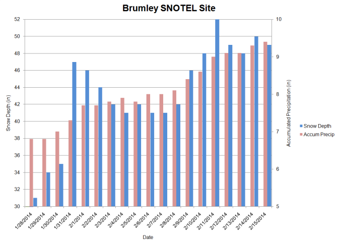<b>Figure 26:</b> Snow depth and accumulated precipitation data from the Brumley SNOTEL site from January 28 through February 15, 2014. (<a href=javascript:void(0); onClick=win=window.open('http://avalanche.state.co.us/caic/media/full/acc_526_7274.png','caic_media','resizable=1,height=820,width=840,scrollbars=yes');win.focus();return false;>see full sized image</a>)