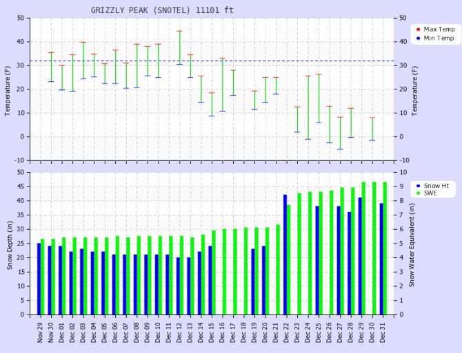 <b>Figure 2:</b> Daily data for the month of December from the Grizzly Peak SNOTEL site. Snowfall began December 13th, after two weeks of dry weather. The snow water equivalent increased by 70% between December 13th and 28th. (<a href=javascript:void(0); onClick=win=window.open('http://avalanche.state.co.us/caic/media/full/acc_555_8668.png','caic_media','resizable=1,height=820,width=840,scrollbars=yes');win.focus();return false;>see full sized image</a>)