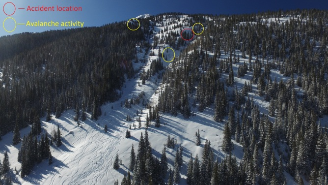 <b>Figure 10:</b> Looking southwest towards Sam's trees. The accident location is marked in red and recent avalanche activity is marked in yellow. (<a href=javascript:void(0); onClick=win=window.open('http://avalanche.state.co.us/caic/media/full/acc_649_18700.jpg','caic_media','resizable=1,height=820,width=840,scrollbars=yes');win.focus();return false;>see full sized image</a>)
