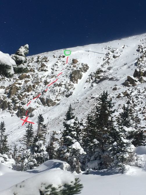 <b>Figure 1:</b> The hiker's tracks are circled in green. The avalanche broke above and to the east (right side of the image.  The avalanche carried the hiker along the red line and he stopped at the red X. The majority of the avalanche debris flowed through the gully to the east. (Photo an annotations provided by the hiker) (<a href=javascript:void(0); onClick=win=window.open('https://avalanche.state.co.us/caic/media/full/acc_673_20808.jpg','caic_media','resizable=1,height=820,width=840,scrollbars=yes');win.focus();return false;>see full sized image</a>)