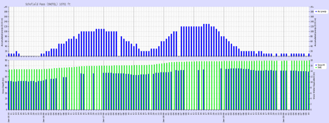 <b>Figure 14:</b> Recorded precipitation at the Schofield Pass SNOTEL site located 14 miles west of the accident site. The top panel shows hourly accumulated precipitation (0.01 in). The bottom panel shows snow depth in inches (blue bars), and snow water equivalent (green bars). The two storm events on January 16 and on the night of January 17 into January 18 are evident. (<a href=javascript:void(0); onClick=win=window.open('https://avalanche.state.co.us/caic/media/full/acc_693_23911.png','caic_media','resizable=1,height=820,width=840,scrollbars=yes');win.focus();return false;>see full sized image</a>)