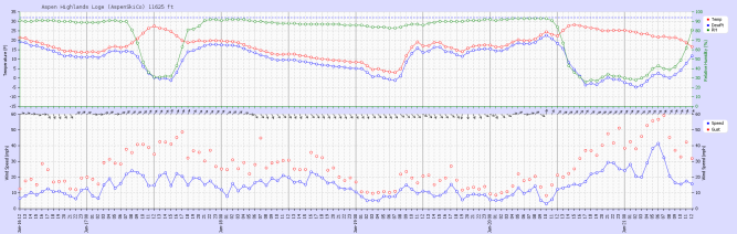 <b>Figure 15:</b> Recorded weather data from the Loge weather station located at 11,625 ft at Aspen Highlands ski area (~9 miles to the north northwest of the accident site) from January 16 through January 21. The top panel shows temperature (red), dew point (blue), and relative humidity (green). The bottom panel shows wind speed (blue), gusts (red circles), and wind direction (black arrows). (<a href=javascript:void(0); onClick=win=window.open('https://avalanche.state.co.us/caic/media/full/acc_693_23912.png','caic_media','resizable=1,height=820,width=840,scrollbars=yes');win.focus();return false;>see full sized image</a>)
