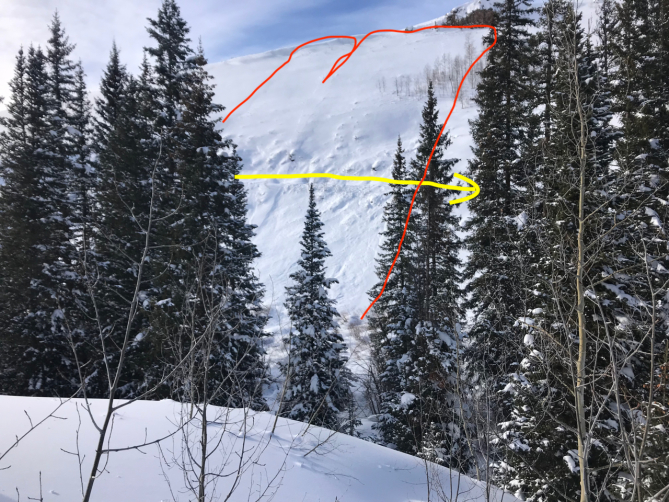 <b>Figure 4:</b> The skiers' route (yellow line) crossing through a recent avalanche. They skinned across debris piled on the road. (<a href=javascript:void(0); onClick=win=window.open('https://avalanche.state.co.us/caic/media/full/acc_704_24829.jpg','caic_media','resizable=1,height=820,width=840,scrollbars=yes');win.focus();return false;>see full sized image</a>)