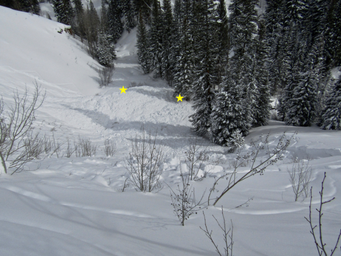 <b>Figure 7:</b> Looking down at the debris near the skiers' entrance into the avalanche path.The yellow stars indicate the approximate burial locations. (<a href=javascript:void(0); onClick=win=window.open('https://avalanche.state.co.us/caic/media/full/acc_704_24834.jpg','caic_media','resizable=1,height=820,width=840,scrollbars=yes');win.focus();return false;>see full sized image</a>)