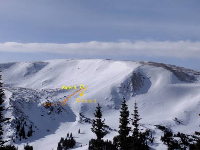 <b>Figure 4:</b> Backcountry riders likely triggered this avalanche from below. A soft-slab avalanche in recently drifted storm snow, SS-ASr-R2D1.5, 1/1/18 Berthoud Pass. (<a href=javascript:void(0); onClick=win=window.open('https://avalanche.state.co.us/caic/media/full/obs_48610_17979.jpg','caic_media','resizable=1,height=820,width=840,scrollbars=yes');win.focus();return false;>see full sized image</a>)