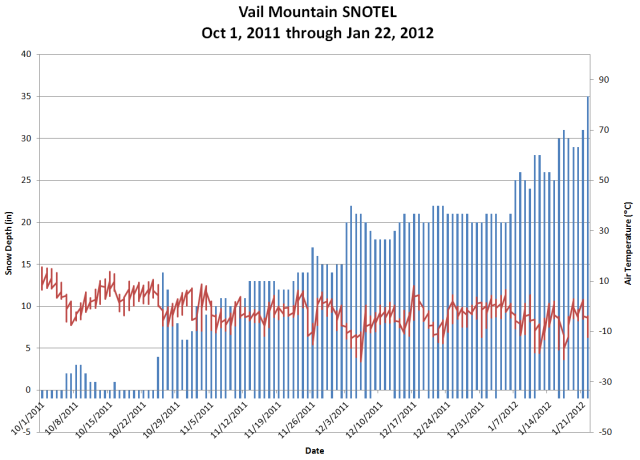 <b>Figure 8:</b> Snow depth and air temperature from the Vail Mountain SNOTEL site. (<a href=javascript:void(0); onClick=win=window.open('https://avalanche.state.co.us/media/full/acc_432_2413.png','caic_media','resizable=1,height=820,width=840,scrollbars=yes');win.focus();return false;>see full sized image</a>)