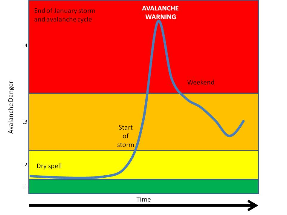 Avalanche Danger as a Continuum