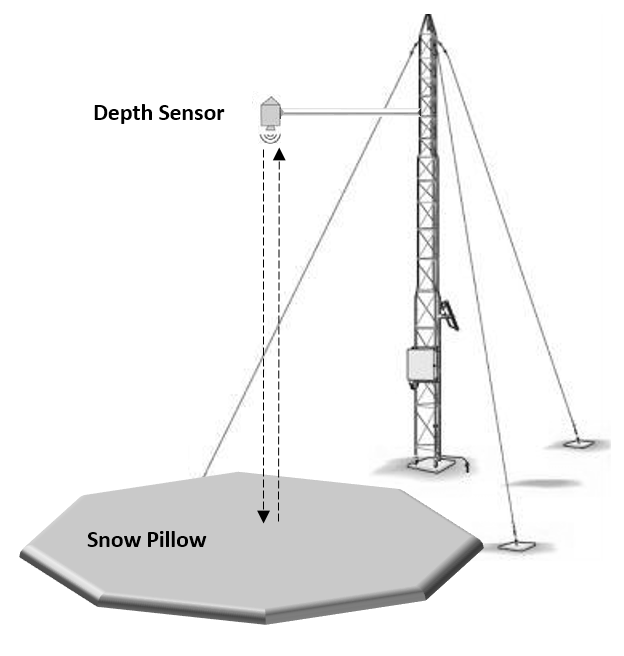 Snow pillow and depth sensor