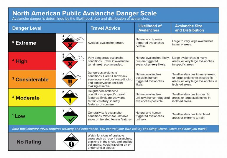 Avalanche Danger Scale
